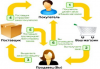 Дропшиппинг – одна из самых популярных и удобных схем ведения бизнеса